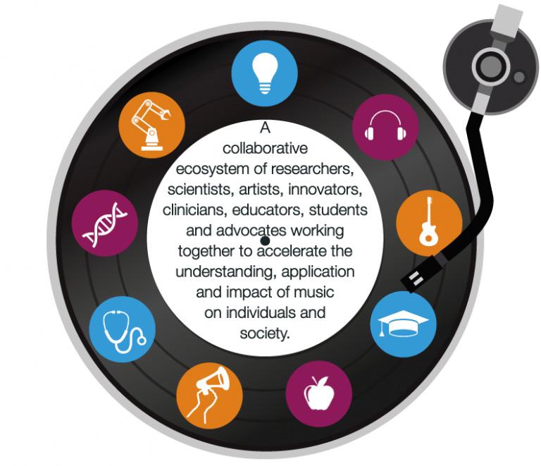 Vanderbilt Program in Music, Mind & Society