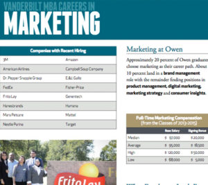 MBA Careers in Marketing