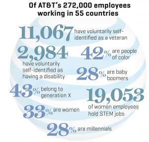 2016 AT&T employees graph