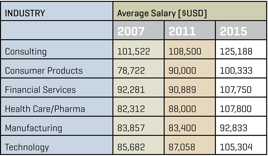 SALARY BY INDUSTRY 2015