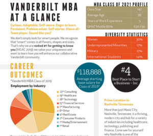 MBA Admissions Essentials