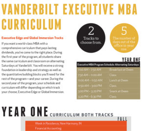 Executive MBA at a Glance
