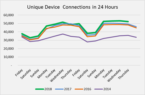 Unique Device Connections in 24 hours 08-2018
