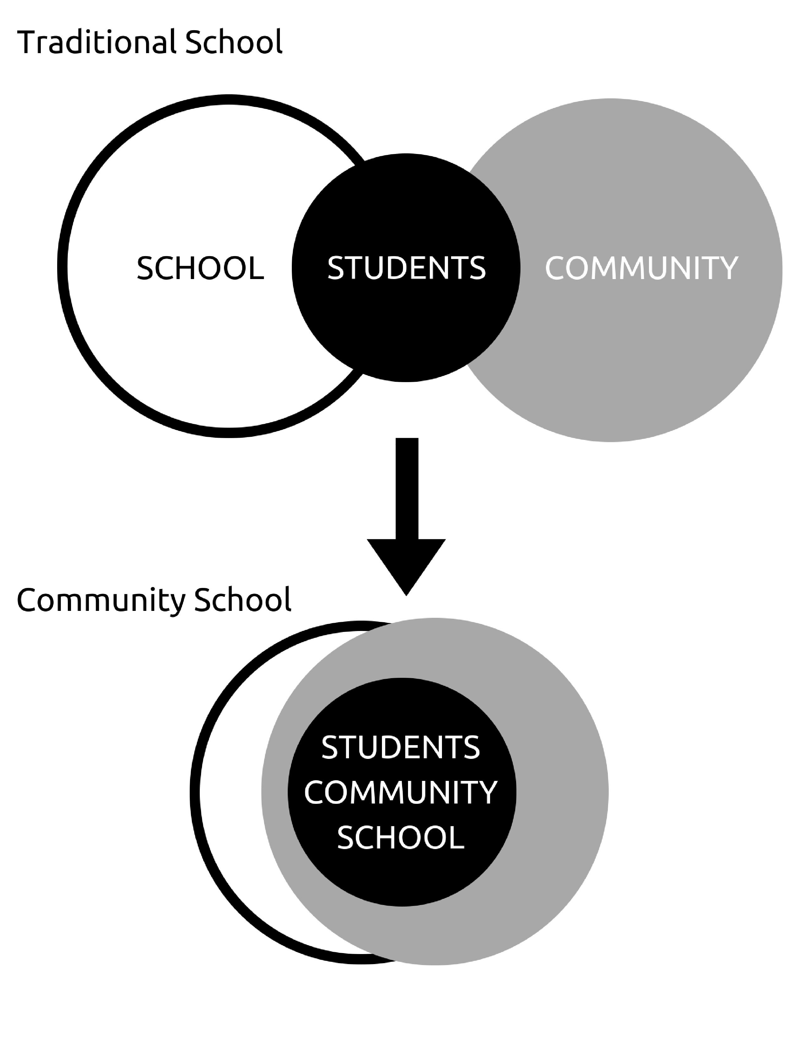 community school diagram bw (1)