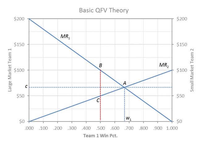 QFV Theory – John Vrooman