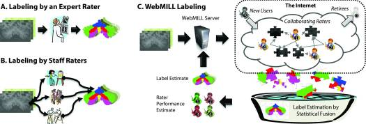 Comparison of existing and proposed labeling approaches. In a traditional context, either an expert rater with extensive anatomical knowledge evaluates each dataset (A) or a small set of well-training domain experts who have been instructed by an anatomical expert (B) label each image. Intra- and inter-rater reproducibility analyses are typically performed a per-protocol basis rather than on all datasets. In the proposed WebMILL approach (C), a computer system divides the set of images to be labeled into simple puzzles consisting of a piece of a larger volume and distributes these challenges to a distributed collection of minimally training individuals. Each piece is labeled multiple times by multiple raters. A statistical fusion process simultaneously estimates the true label for each pixel and performance characteristics of each rater.