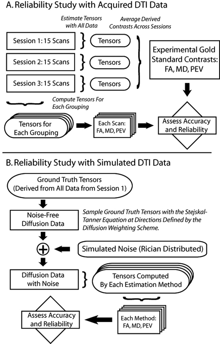 Schematic of reliability estimation with experimental data (upper panel) and simulated data (lower panel).