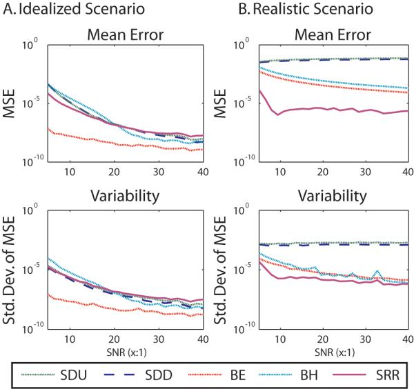 Simulation results. In the idealized simulation (left), the background estimator (BE) method performed better than other methods both in terms of mean squared error (first row) and variability (second row). In the simulation incorporating spatial variability and artifacts (right), the proposed spatially regularized robust (SRR) method greatly exceeded the performance of the standard approaches.