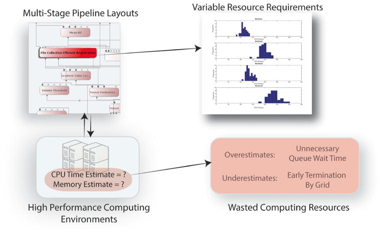 "Overview of the need for accurate estimates in high performance medical imaging. Complex multi-stage imaging layouts need to provide accurate estimations of their resource requirements in order to leverage high performance computing resources. The upper-right inlay shows histograms of the runtime for a single software module (""File Collection Efficient Registration"") on datasets acquired on 21 individuals"