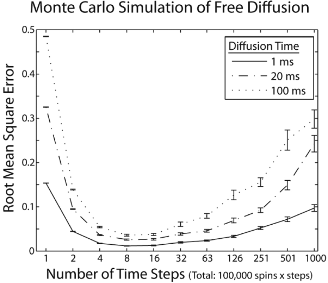 Simulations of free diffusion. Error between theoretical and simulated diffusion probability-density functions was minimized with 5–10 time-steps when the number of spins × the number of time-steps was held constant. Curves show mean error ± standard error for three diffusion times.