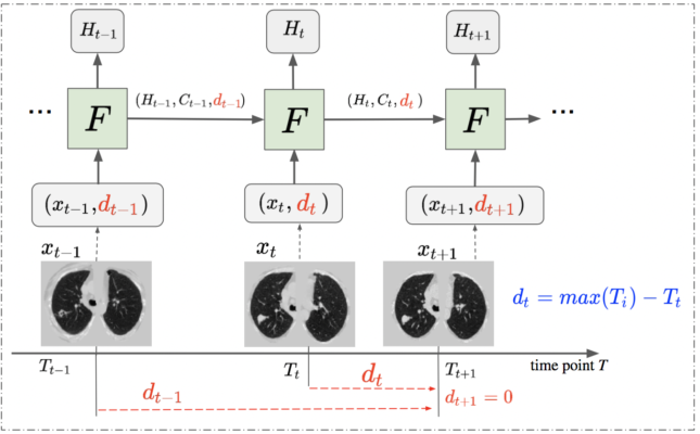 "The framework of DLSTM (three ""steps"" in the example). x_t is the input data at time point t, and d_t is the time distance from the time point t to the latest time point. ""F"" represents the learnable DLSTM component (convolutional version in this paper). H_t and C_t are the hidden state and cell state, respectively. The input data, x_t, could be 1D, 2D, or 3D."