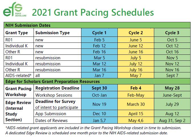 GP Dates 2021 NIH+EFS