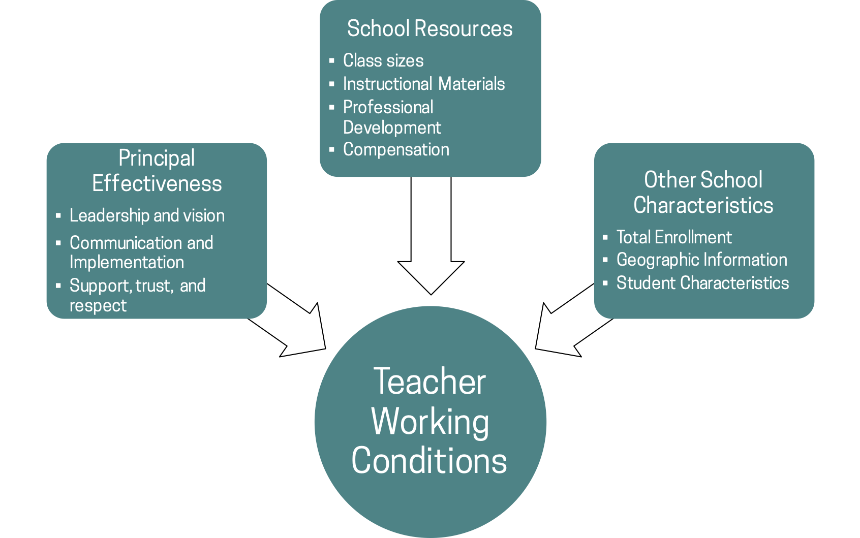 Teacher Working Conditions_v3