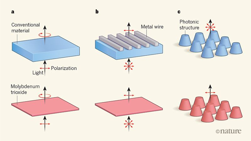 Ma et al. show that the material molybdenum trioxide can be used to precisely control the polarization of infrared light. a, Optical components known as waveplates can convert linearly polarized light into circularly polarized light. In the infrared, a waveplate made of a conventional material requires a thickness in excess of 1 millimetre. This material could be replaced with a thin slab of molybdenum trioxide, with a thickness on the order of tens of micrometres. b, Components called polarizers can convert unpolarized light (in which the polarization points in all directions) into linearly polarized light. In the infrared, polarizers made from conventional materials typically need to be thick and use a large grid of metal wires. Such a structure could be replaced with a thin film of molybdenum trioxide that requires essentially no fabrication. c, Nanoscale photonic structures made from conventional materials can emit unpolarized infrared light. But if molybdenum trioxide were used, linearly polarized emission could be achieved.