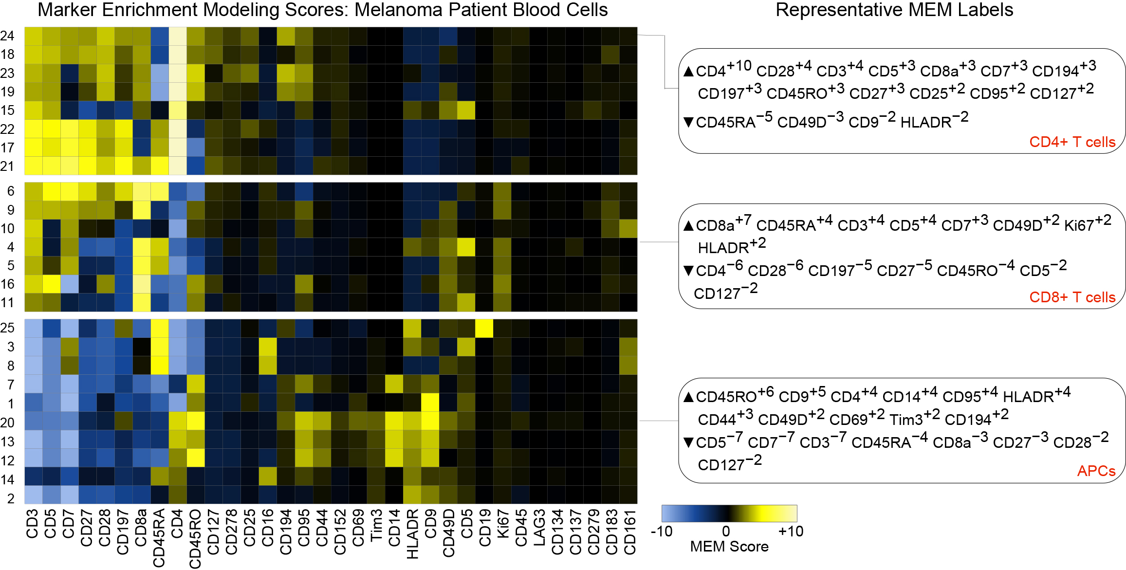 Diggins et al., Current Protocols in Cytometry - Measure and share cell identity with a MEM label