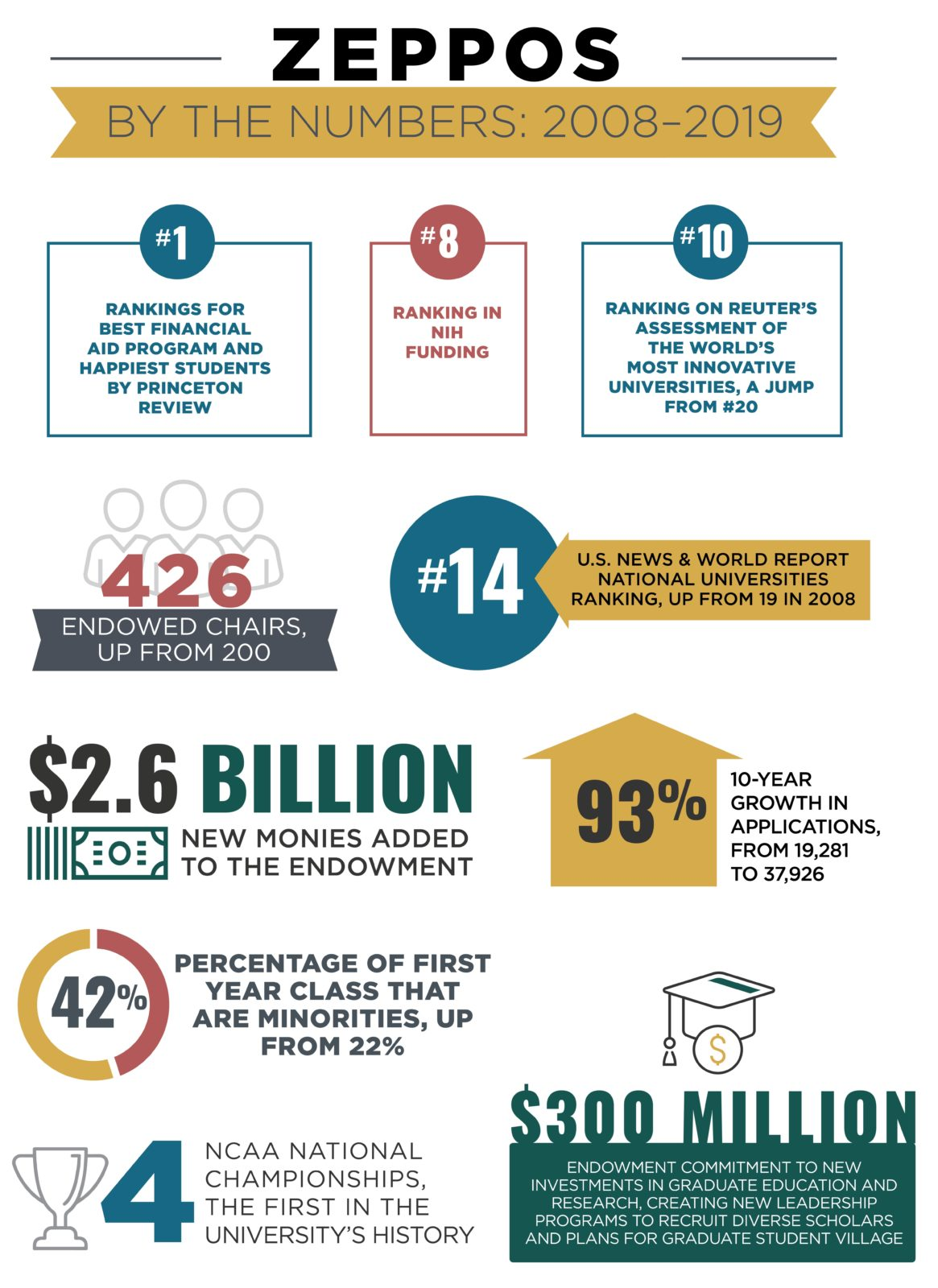 Ten Years with Chancellor Zeppos Infographic