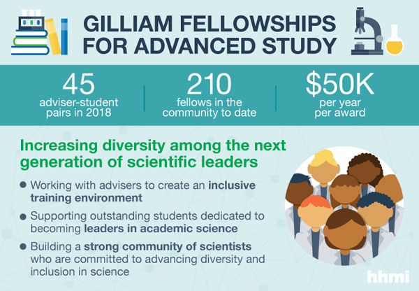 Three VU doctoral students receive 2018 Gilliam Fellowships