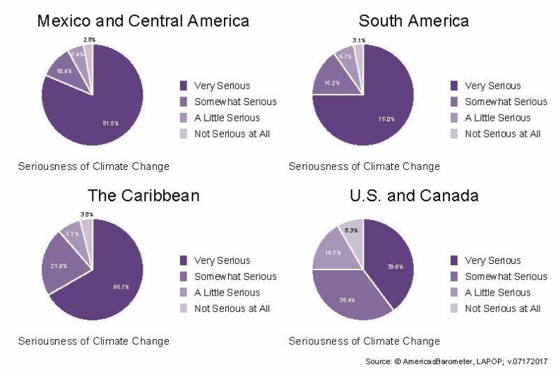 Four pie charts displaying the data listed in the text above the chart