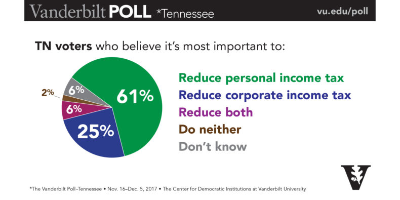 Poll showing if TN voters believe taxes (corporate and personal) should be reduced.