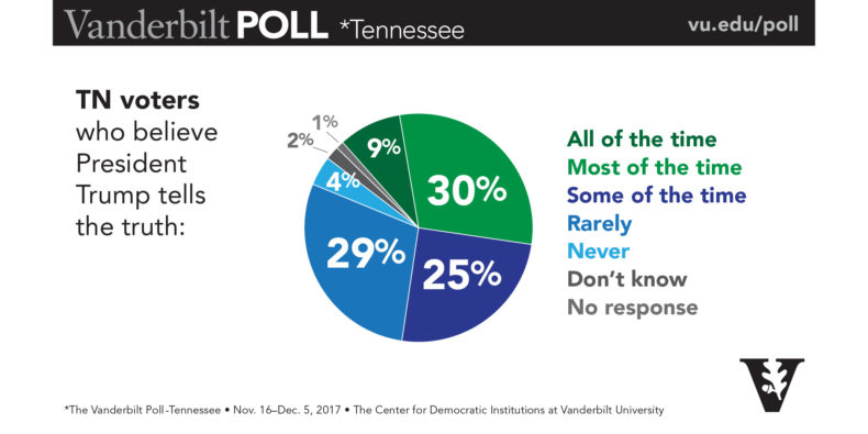Poll showing percentage of TN voters who believe President Trump tells the truth.