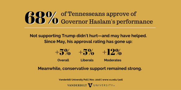 Bill Haslam's approval rating graphic