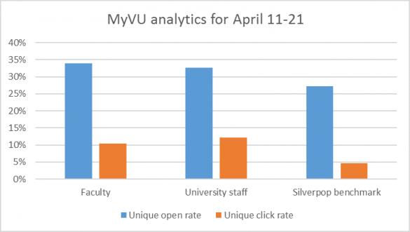 Open_rate_click_rate_MyVU