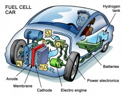 Diagram of fuel-cell car engine