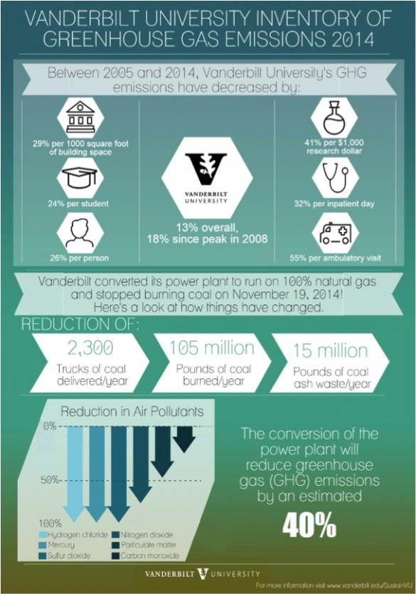 infographic showing various statistics from report