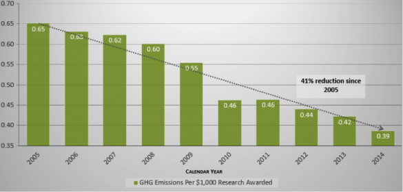 graph showing decline of emissions per research dollar