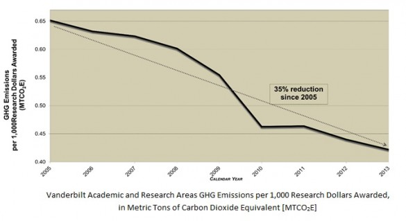 graph: emissions per research dollar