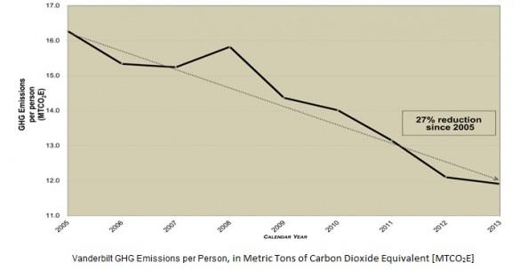 graph: emissions per person