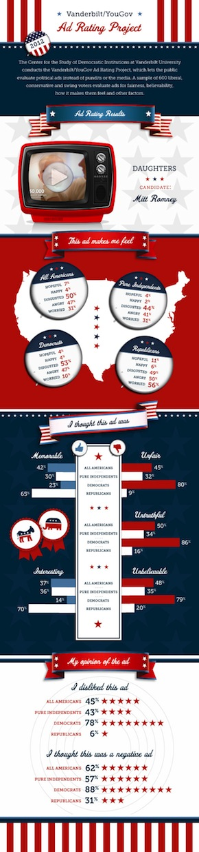 Daughters infographic