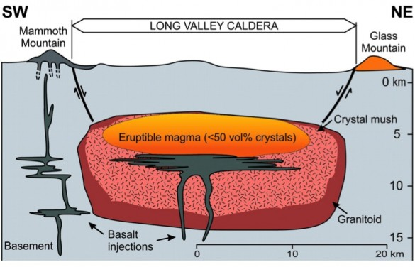 Cross section of the Long Valley magma chamber