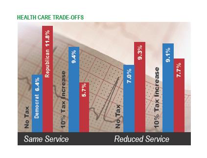 Health care tradeoffs
