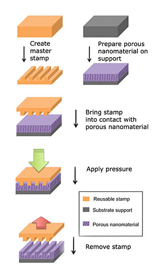 Illustration of the direct imprinting of porous substrates process. (Weiss Lab)