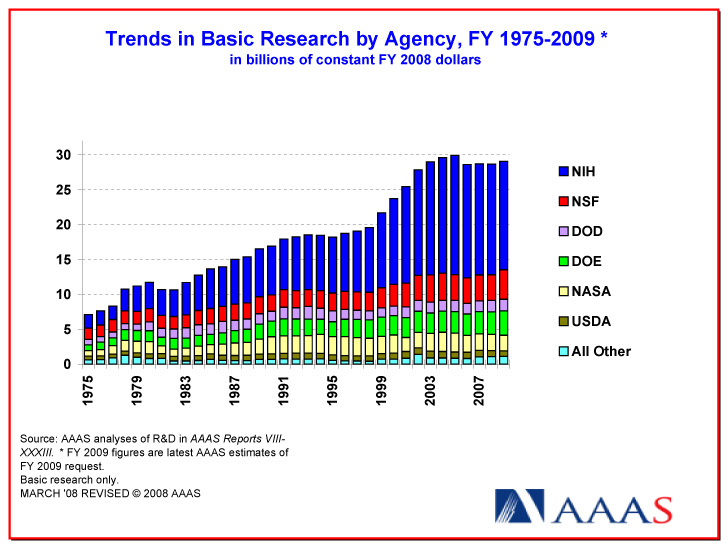 Basic research funding trends (AAAS)