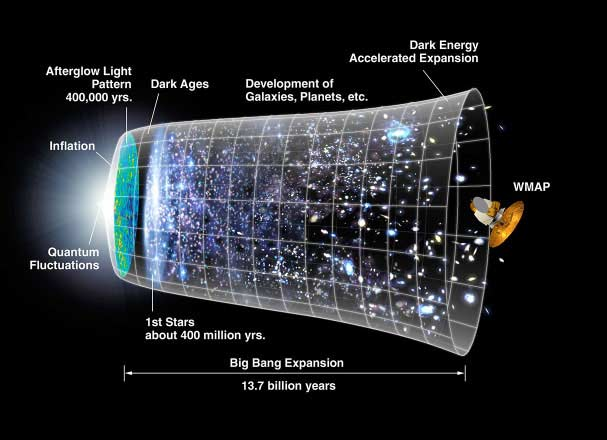 NASA illustration of inflationary big bang universe