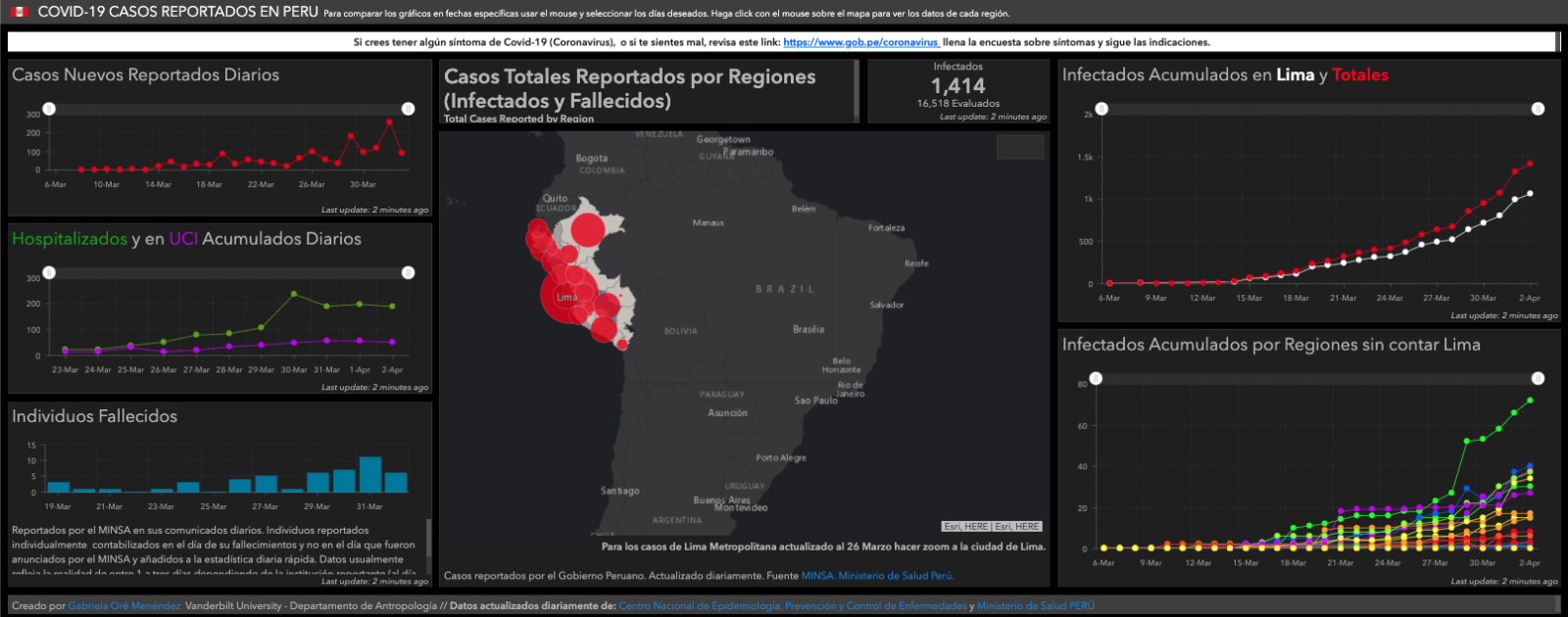 A map of Peru with red dots of varying sizes representing the number of COVID-19 cases in each municipality. On the left is a key and a graphs showing the breakdown of illness severity. On the right are time series graphs showing the rate of infection including and excluding Lima, the epicenter.