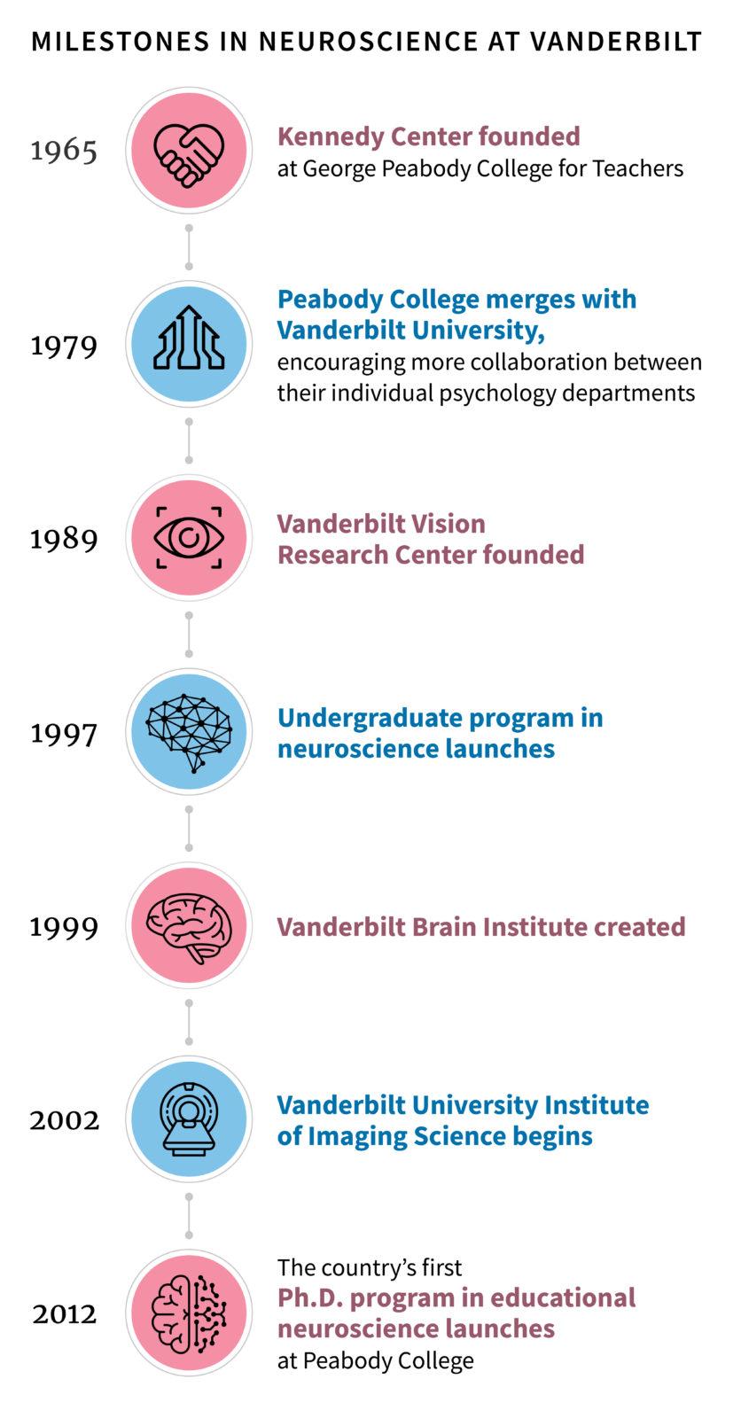 timeline showing milestones in neuroscience at Vanderbilt