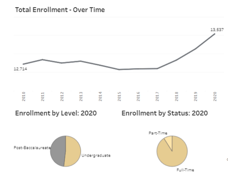 Total enrollment: over time, 2010-2020; by level, 2020; by status, 2020. (PIE/Vanderbilt)