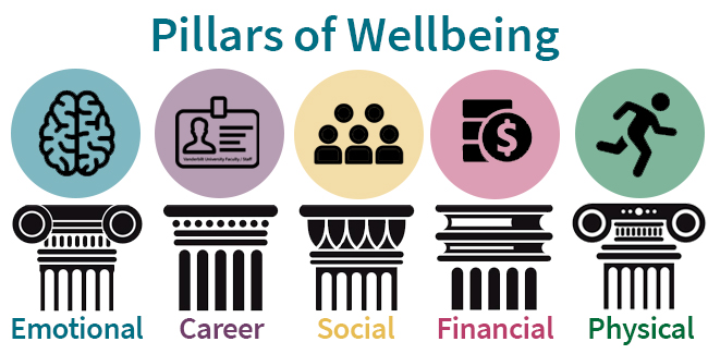 HR pillars of wellbeing