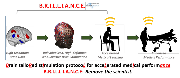 BRILLIANCE (for Brain tailoRed stImulation protocoL for acceLerated medIcal performance)