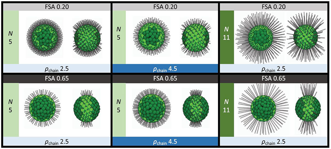 VINSE Spotlight Publication: Examining the self-assembly of patchy alkane-grafted silica nanoparticles using molecular simulation published in The Journal of Chemical Physics