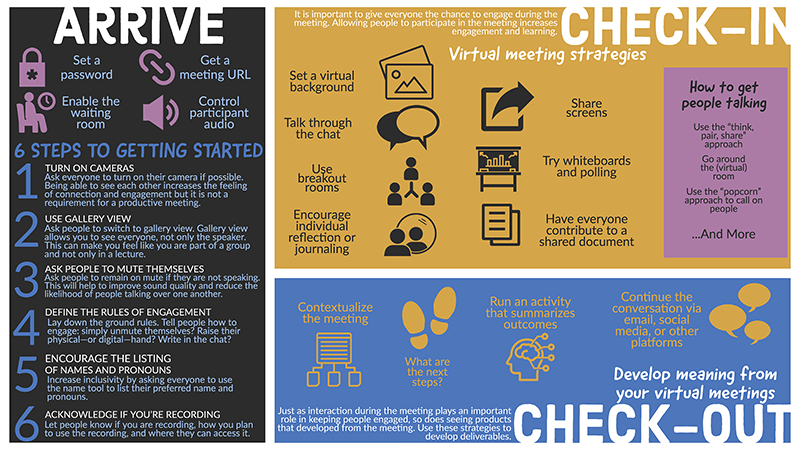 """Infographic divided into three sections, one on the left side (""""Arrive"""") and two stacked on one another on the right side (""""Check-in"""" on top and """"Check-out""""on the bottom), representing actions you can take to get the most out of your videoconferencing. Anything listed in parentheses represents the image that accompanies the text.  """"Arrive: Set a password (a padlock), Enable the waiting room (a person sitting next to a clock), Get a meeting URL (the URL symbol/a chain link), Control participant audio (volume symbol/speaker).""""  """"6 steps to getting started: 1. Turn on cameras: Ask everyone to turn on their camera if possible. Being able to see each other increases the feeling of connection and engagement but it is not a requirement for a productive meeting. 2. Use gallery view: Ask people to switch to gallery view. Gallery view allows you to see everyone, not only the speaker. This can make you feel like you are part of a group and not only in a lecture. 3. Ask people to mute themselves: Ask people to remain on mute if they are not speaking. This will help to improve sound quality and reduce the likelihood of people talking over one another. 4. Define the rules of engagement: Lay down the ground rules. Tell people how to engage: simply unmute themselves? Raise their physical hand-or digital- hand? Write in the chat? 5. Encourage the listing of names and pronouns: Increase inclusivity by asking everyone to use the name tool to list their preferred name and pronouns. 6. Acknowledge if you're recording: Let people know if you are recording, how you plan to use the recording, and where they can access it.""""  """"Check-in: It is important to give everyone the chance to engage during the meeting. Allowing people to participate in the meeting increases engagement and learning. Virtual meeting strategies: Set a virtual background (image icon, as if for uploading), Talk through the chat (two chat bubbles), Use breakout rooms (three people connected by a line in the middle), Encoura"""