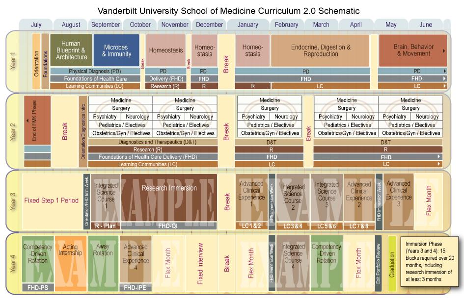 Curriculum 2.0 Schematic