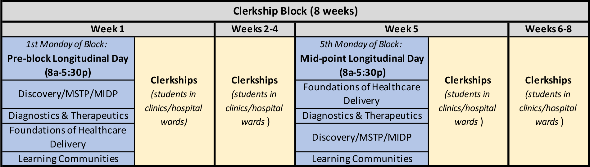 Clerkship Schematic