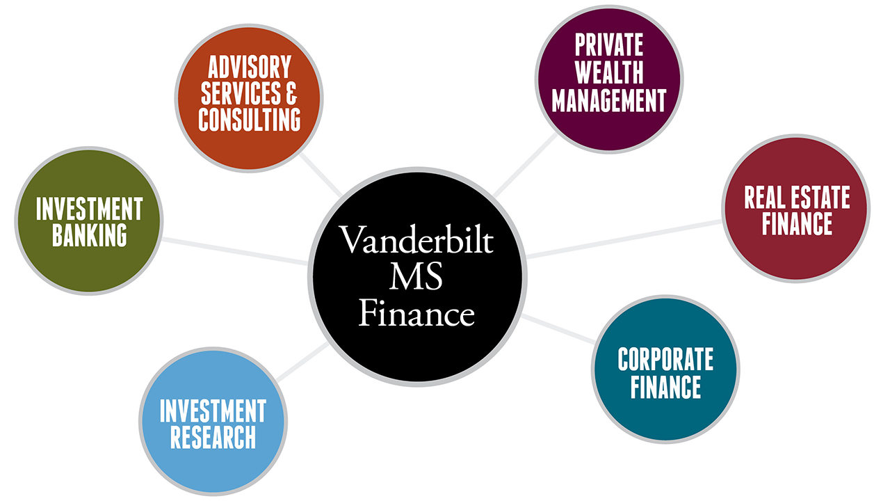 MSF students can choose from a variety of career paths at Vanderbilt Business