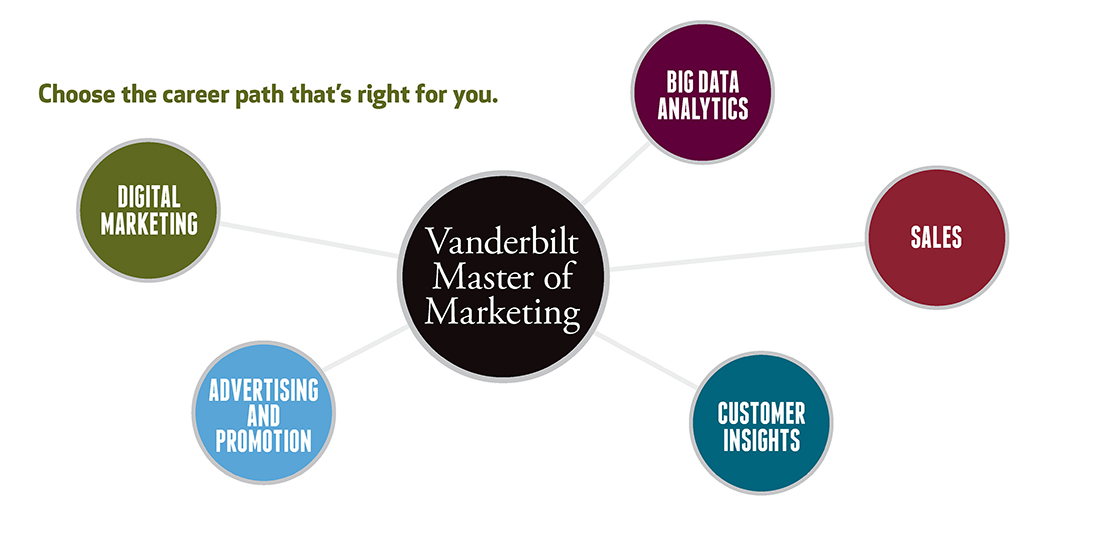 The Vanderbilt Master of Marketing program prepares students for a wide array of career paths.