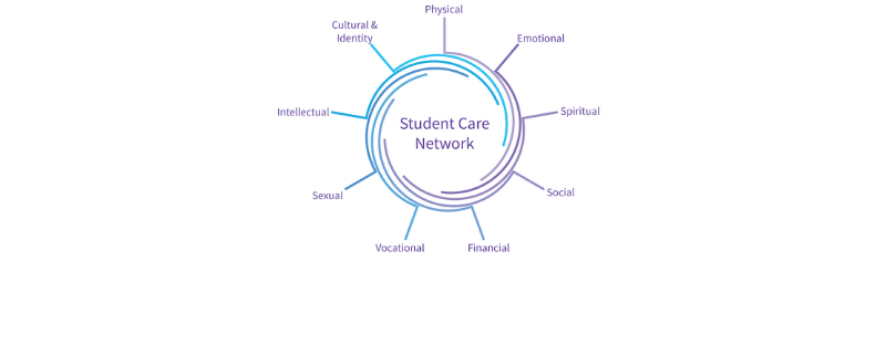 Learn more about the Student Care Network!
