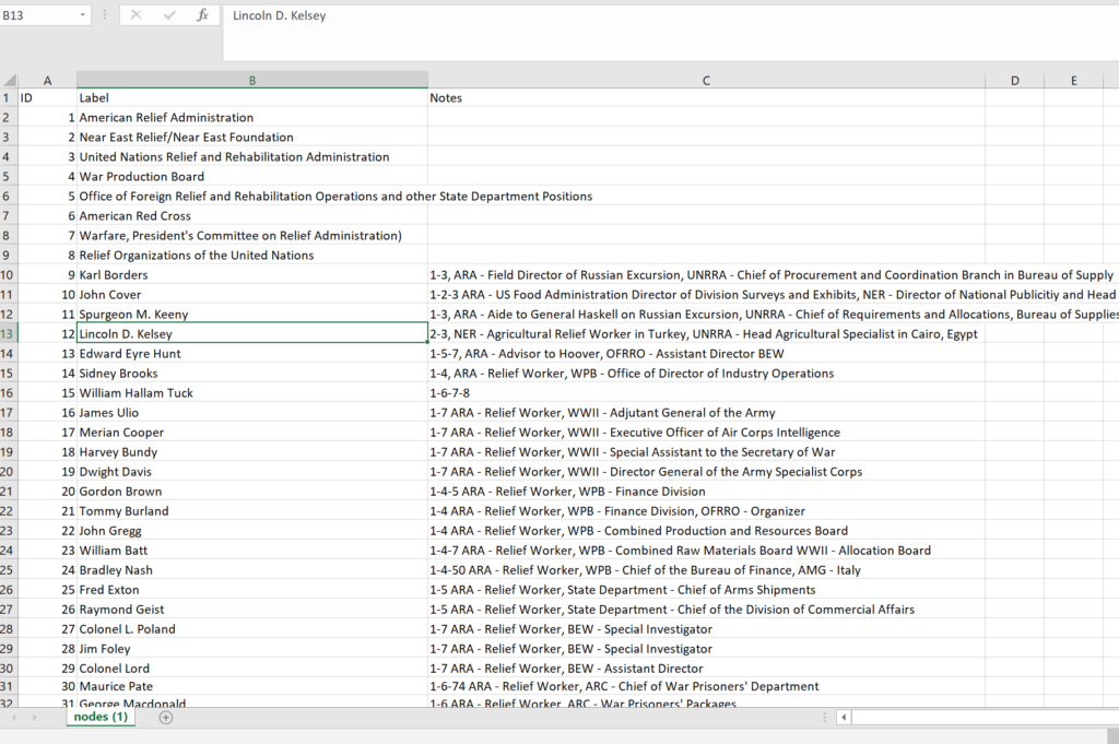 Excel spreadsheet excerpt showing data from project